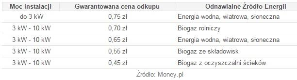 Ustawa OZE - ceny skupu energii